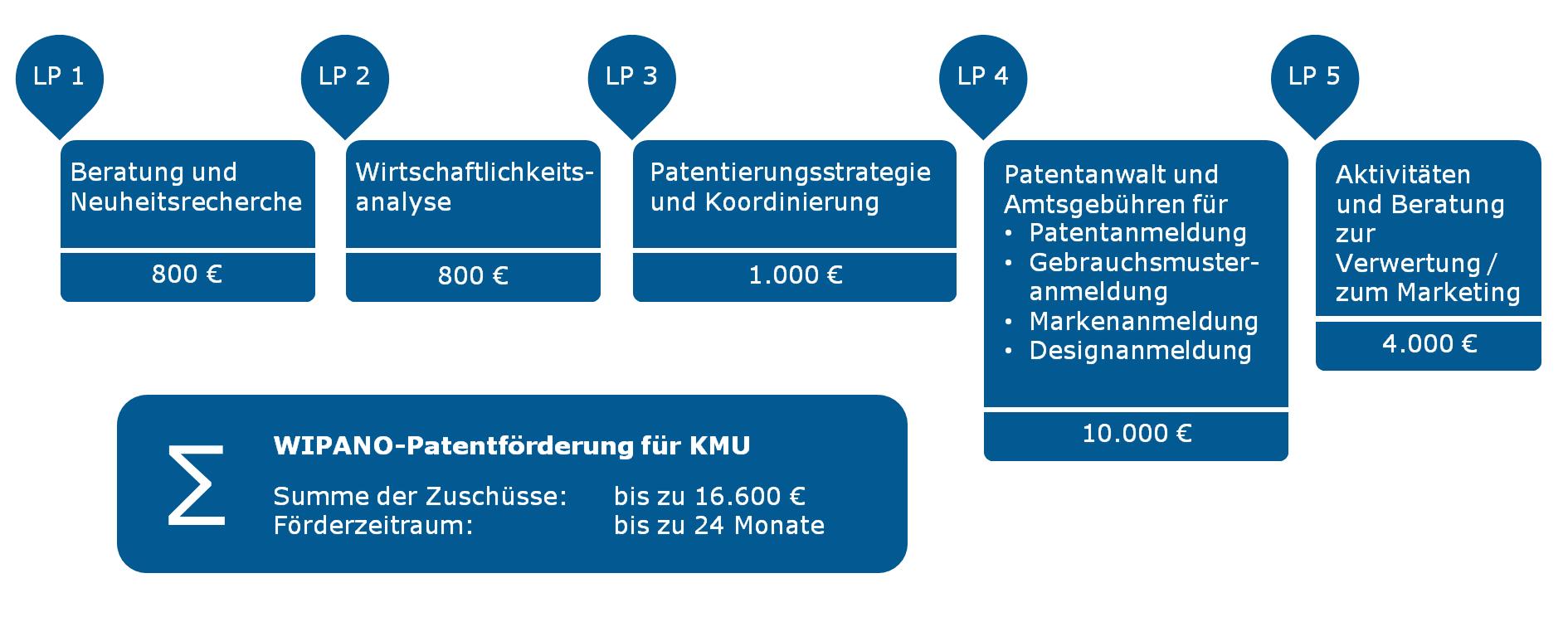 WIPANO-Leistungspakete und maximale Zuschusshöhe