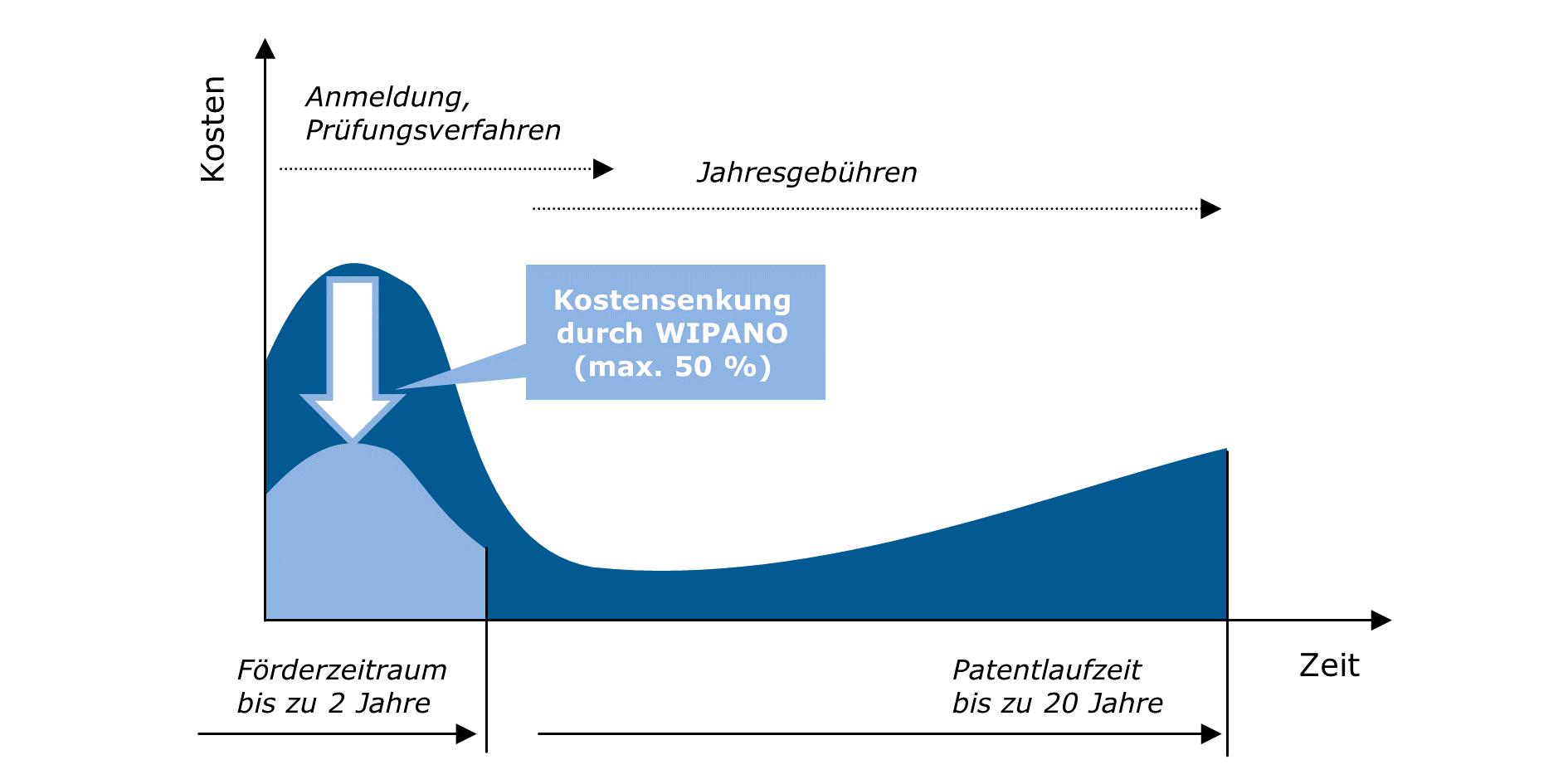 Verlauf der direkten Schutzrechtskosten bei einer Patentanmeldung (schematisch)